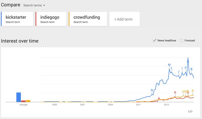 Why do you use Kickstarter? (KS VS IGG) - Sellers - Tindie